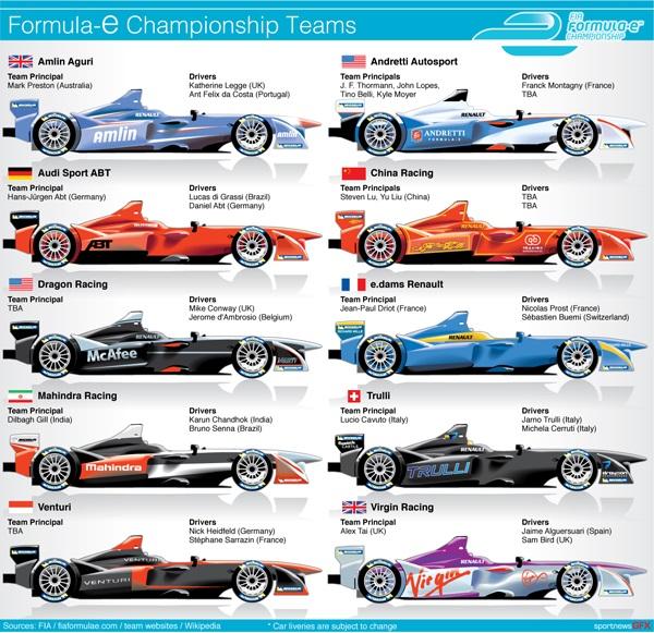 Formel E Teams
