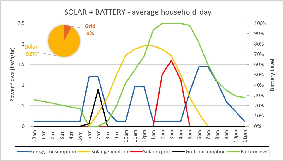 energy distribution graph for the tesla powerwall