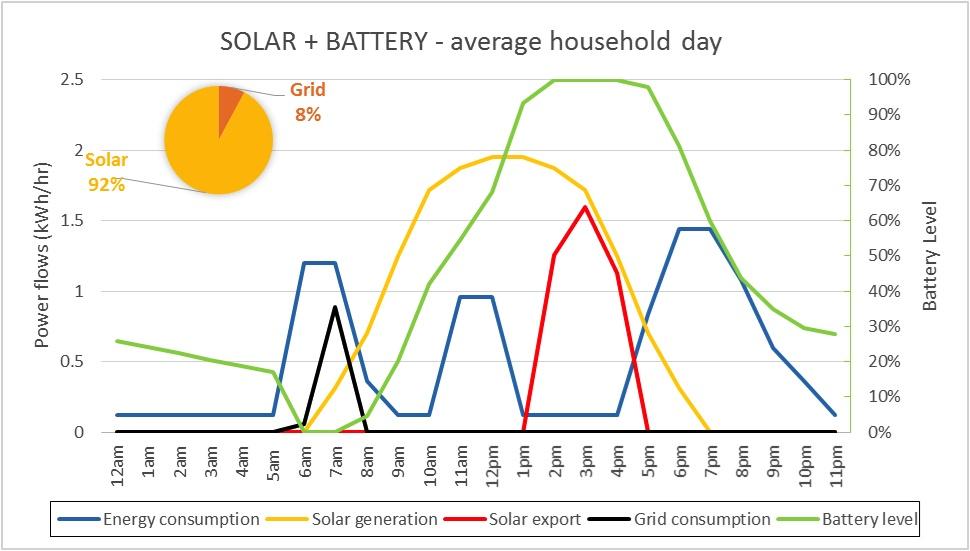 energy distribution graph for the tesla powerwall