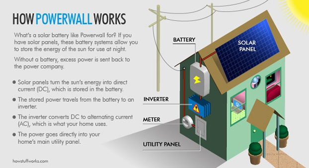 how the tesla powerwall works explained
