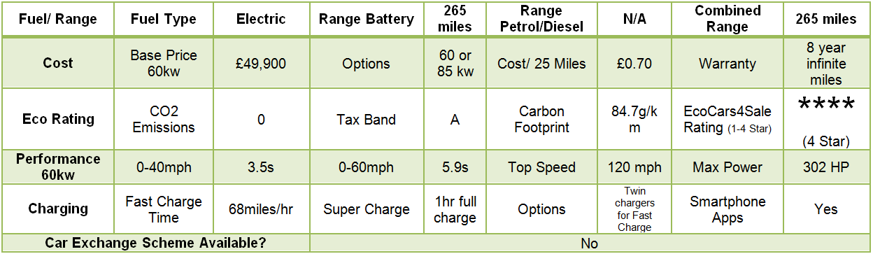Tesla Model S Quick Data Specification