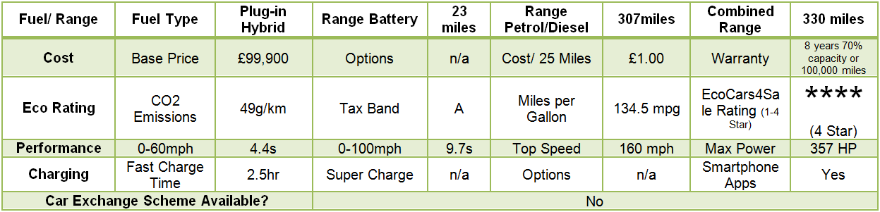 BMW i8 Quick Data Specification