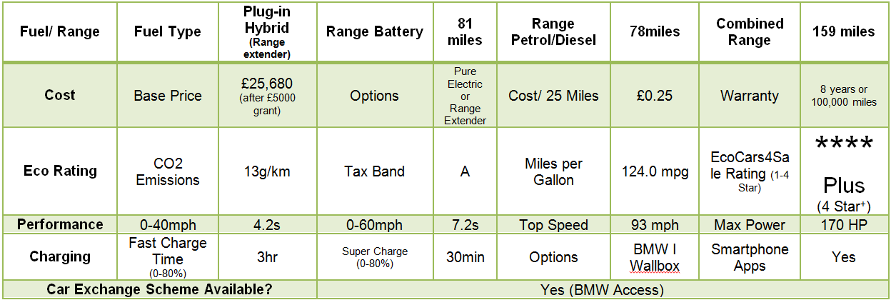 BMW i3 Quick Data Specification