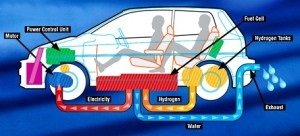 Hydrogen cars, how they work?